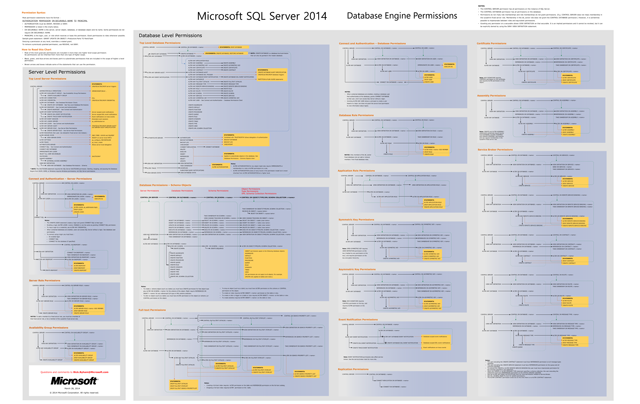 sql server 2014 security poster